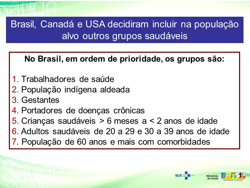 Brasil, Canadá e USA decidiram incluir na população alvo outros grupos saudáveis No Brasil, em ordem de prioridade, os grupos são: 1.Trabalhadores de