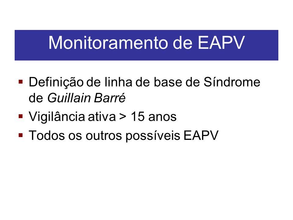 Definição de linha de base de Síndrome de Guillain Barré Vigilância ativa > 15 anos Todos os outros possíveis EAPV Monitoramento de EAPV