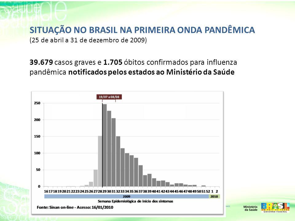 SITUAÇÃO NO BRASIL NA PRIMEIRA ONDA PANDÊMICA (25 de abril a 31 de dezembro de 2009) 39.679 casos graves e 1.705 óbitos confirmados para influenza pan