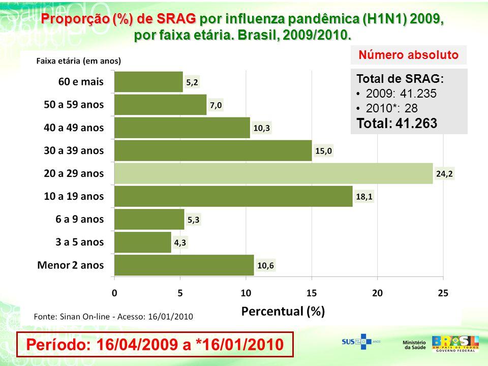 Proporção (%) de SRAG por influenza pandêmica (H1N1) 2009, por faixa etária. Brasil, 2009/2010. Período: 16/04/2009 a *16/01/2010 Número absoluto Tota