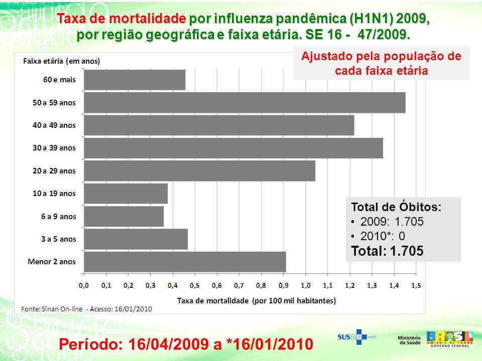 Taxa de mortalidade por influenza pandêmica (H1N1) 2009, por região geográfica e faixa etária. SE 16 - 47/2009. Total de Óbitos: 2009: 1.705 2010*: 0