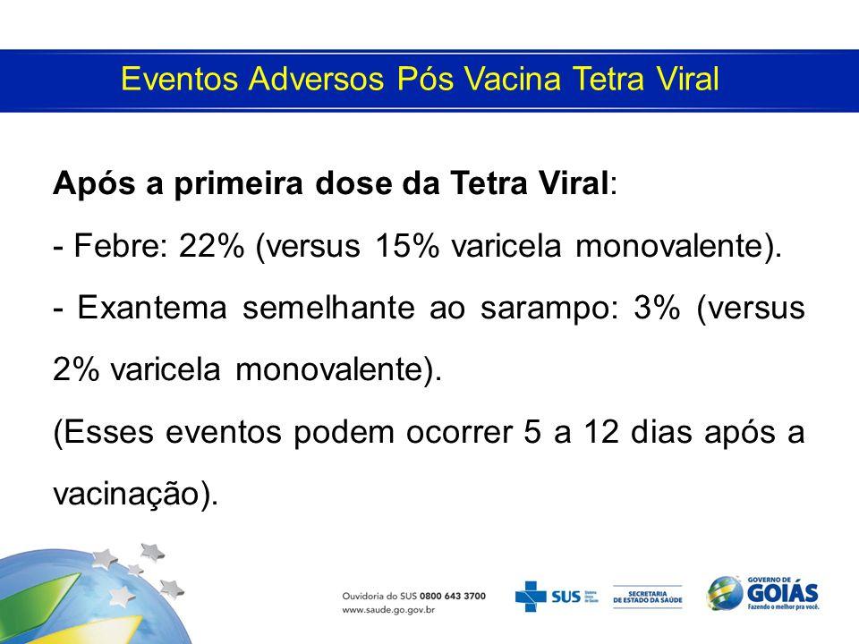 Eventos Adversos Pós Vacina Tetra Viral Após a primeira dose da Tetra Viral: - Febre: 22% (versus 15% varicela monovalente). - Exantema semelhante ao