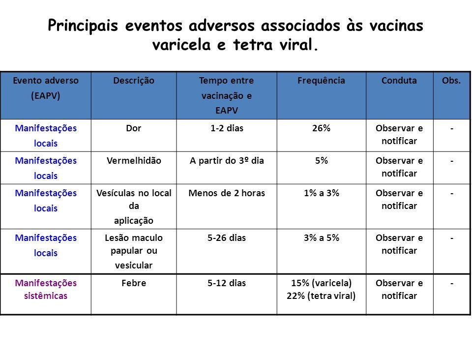 Evento adverso (EAPV) DescriçãoTempo entre vacinação e EAPV FrequênciaCondutaObs. Manifestações locais Dor1-2 dias26%Observar e notificar - Manifestaç