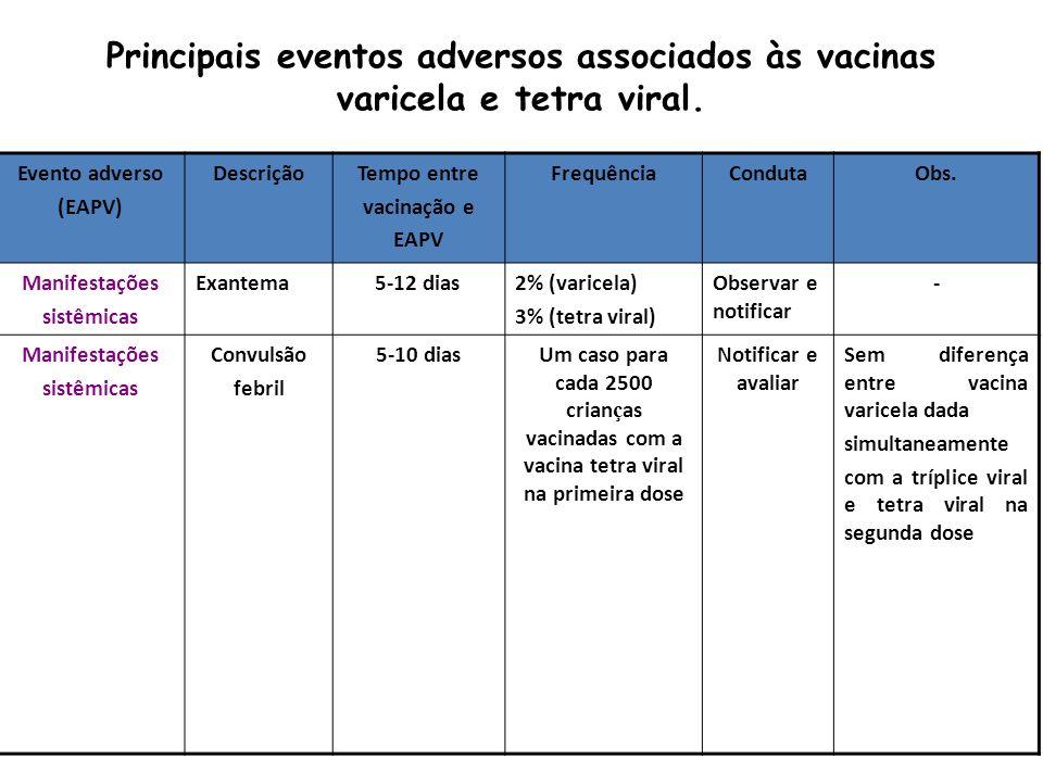 Evento adverso (EAPV) DescriçãoTempo entre vacinação e EAPV FrequênciaCondutaObs. Manifestações sistêmicas Exantema 5-12 dias2% (varicela) 3% (tetra v