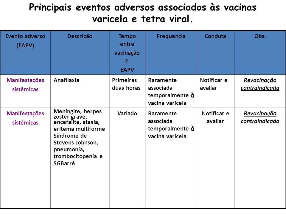 Evento adverso (EAPV) DescriçãoTempo entre vacinação e EAPV FrequênciaCondutaObs. Manifestações sistêmicas AnafilaxiaPrimeiras duas horas Raramente as