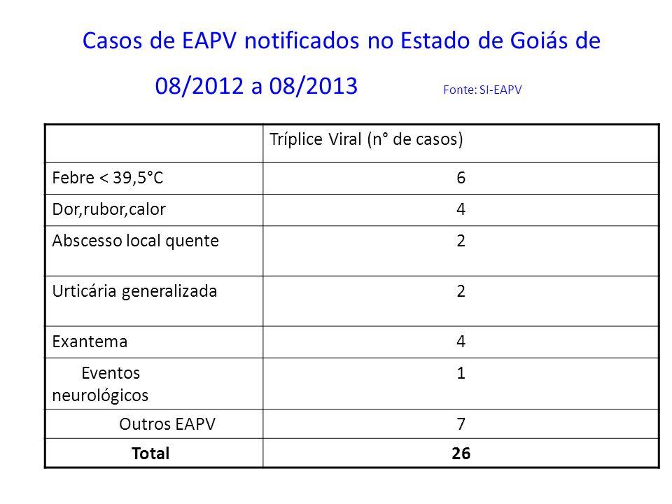 Casos de EAPV notificados no Estado de Goiás de 08/2012 a 08/2013 Fonte: SI-EAPV Tríplice Viral (n° de casos) Febre < 39,5°C6 Dor,rubor,calor4 Abscess