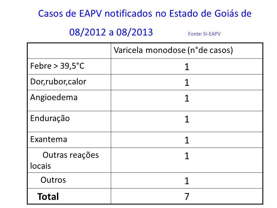 Casos de EAPV notificados no Estado de Goiás de 08/2012 a 08/2013 Fonte: SI-EAPV Varicela monodose (n°de casos) Febre > 39,5°C 1 Dor,rubor,calor 1 Ang