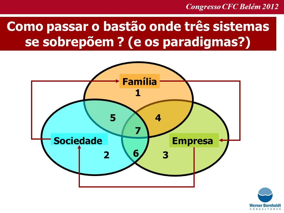 Congresso CFC Belém 2012 Como passar o bastão onde três sistemas se sobrepõem ? (e os paradigmas?) 2 5 1 6 3 4 7 Família EmpresaSociedade