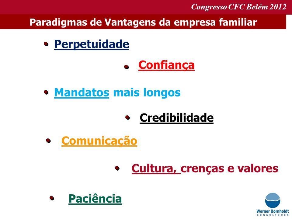 Congresso CFC Belém 2012 Perpetuidade Paradigmas de Vantagens da empresa familiar Confiança Mandatos mais longos Credibilidade Comunicação Cultura, cr