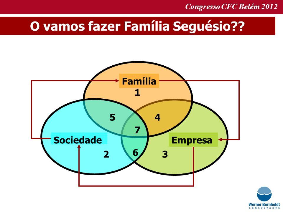 Congresso CFC Belém 2012 O vamos fazer Família Seguésio?? 2 5 1 6 3 4 7 Família EmpresaSociedade