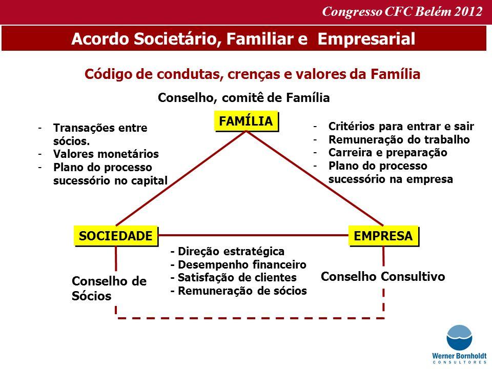 Congresso CFC Belém 2012 Acordo Societário, Familiar e Empresarial Código de condutas, crenças e valores da Família Conselho, comitê de Família FAMÍLI