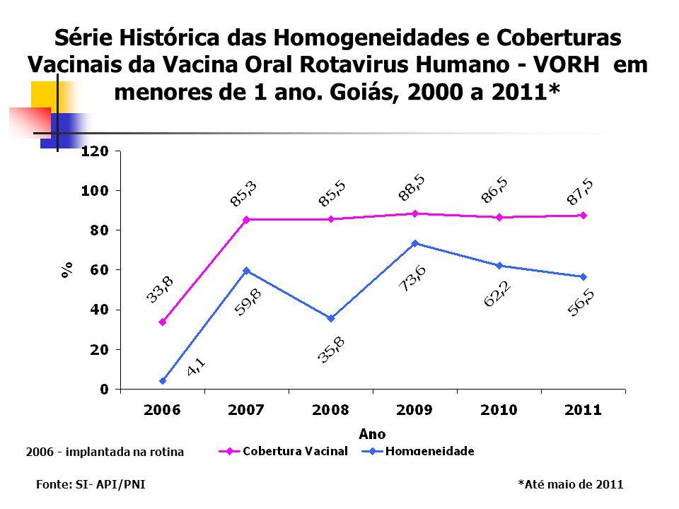 2006 - implantada na rotina Série Histórica das Homogeneidades e Coberturas Vacinais da Vacina Oral Rotavirus Humano - VORH em menores de 1 ano.
