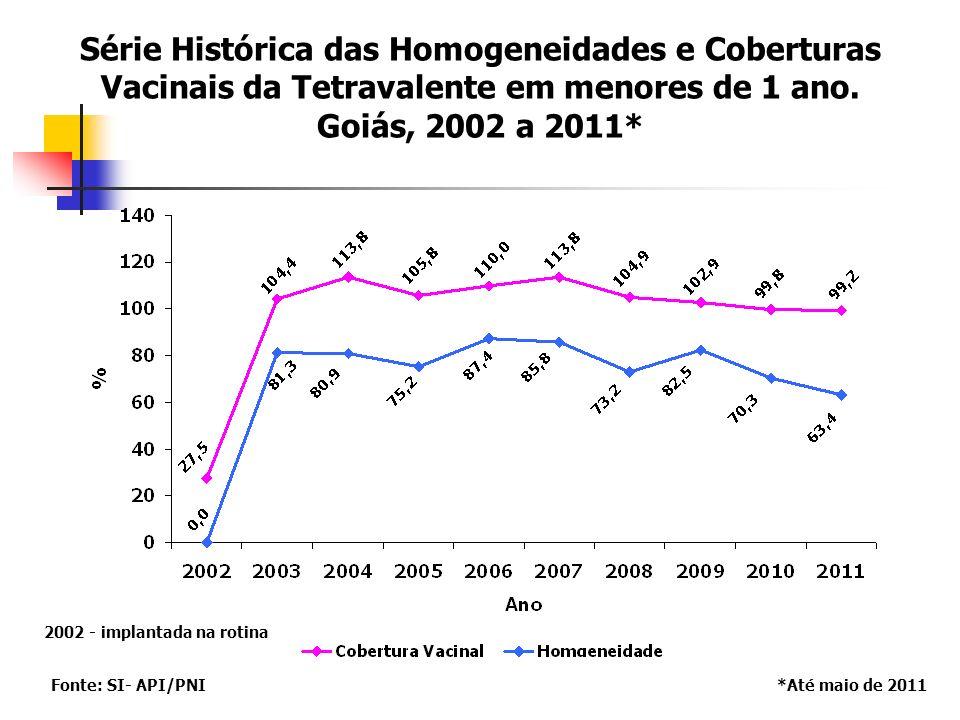 Série Histórica das Homogeneidades e Coberturas Vacinais da Tetravalente em menores de 1 ano.
