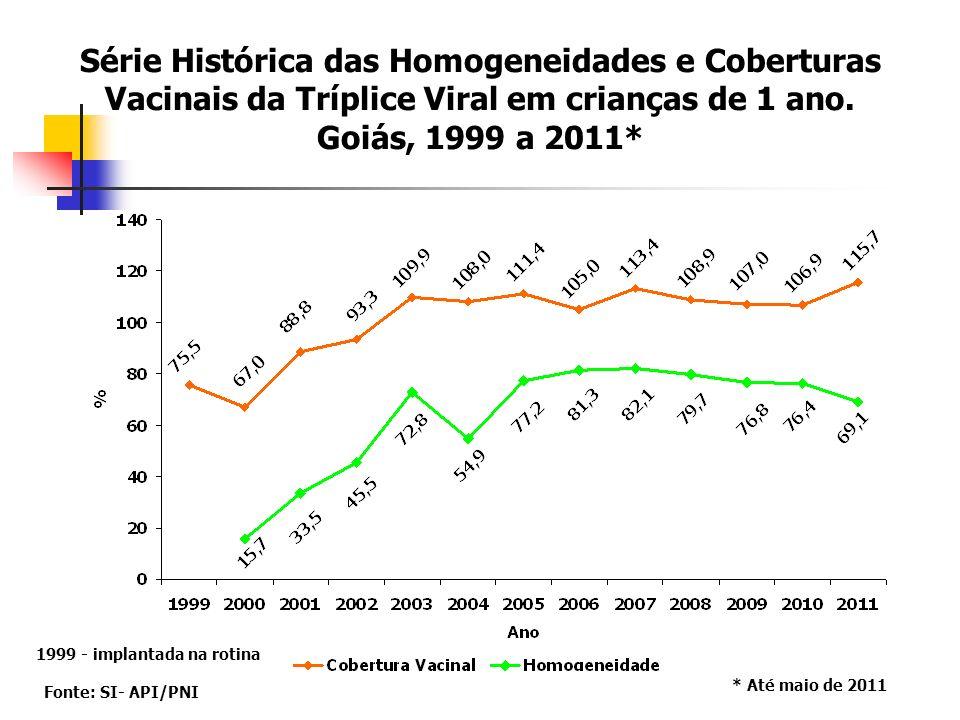 Série Histórica das Homogeneidades e Coberturas Vacinais da Tríplice Viral em crianças de 1 ano.