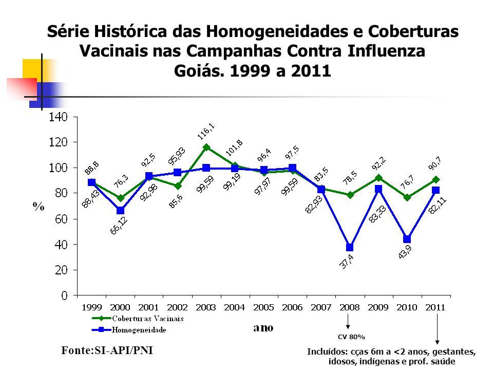 Série Histórica das Homogeneidades e Coberturas Vacinais nas Campanhas Contra Influenza Goiás.
