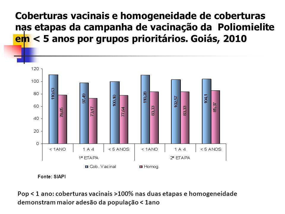 Fonte: SIAPI Pop 100% nas duas etapas e homogeneidade demonstram maior adesão da população < 1ano Coberturas vacinais e homogeneidade de coberturas nas etapas da campanha de vacinação da Poliomielite em < 5 anos por grupos prioritários.