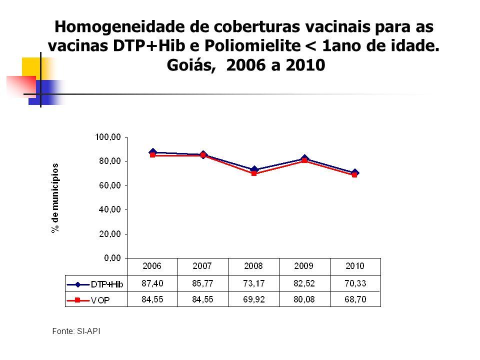 Fonte: SI-API Homogeneidade de coberturas vacinais para as vacinas DTP+Hib e Poliomielite < 1ano de idade.