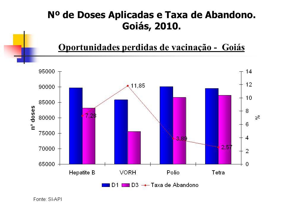 Oportunidades perdidas de vacinação - Goiás Fonte: SI-API Nº de Doses Aplicadas e Taxa de Abandono.
