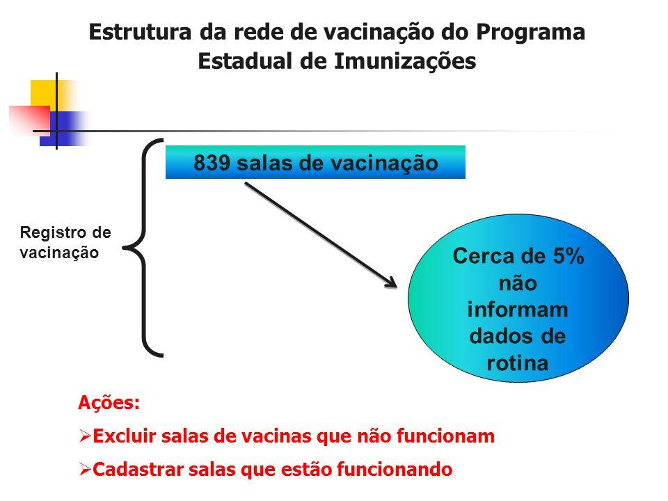 Registro de vacinação 839 salas de vacinação Estrutura da rede de vacinação do Programa Estadual de Imunizações Cerca de 5% não informam dados de rotina Ações: Excluir salas de vacinas que não funcionam Cadastrar salas que estão funcionando