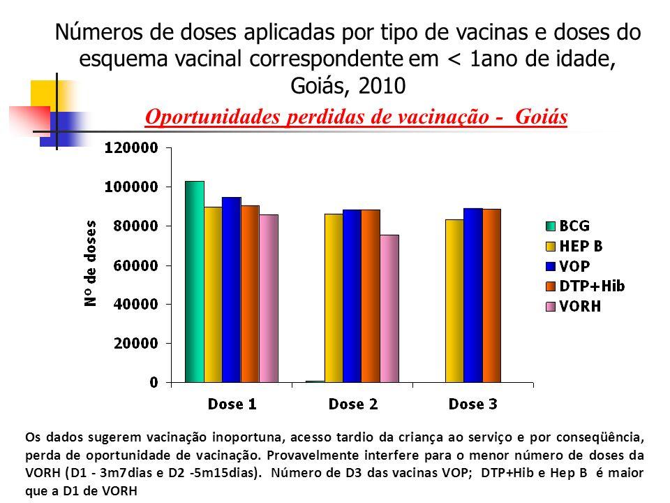 Os dados sugerem vacinação inoportuna, acesso tardio da criança ao serviço e por conseqüência, perda de oportunidade de vacinação.