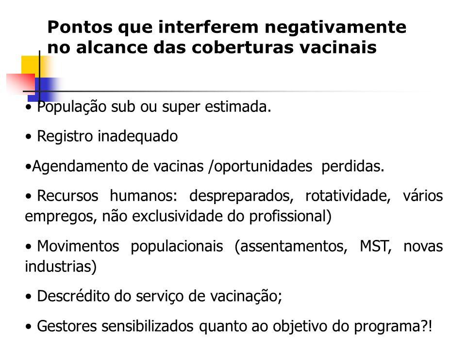 Pontos que interferem negativamente no alcance das coberturas vacinais População sub ou super estimada.