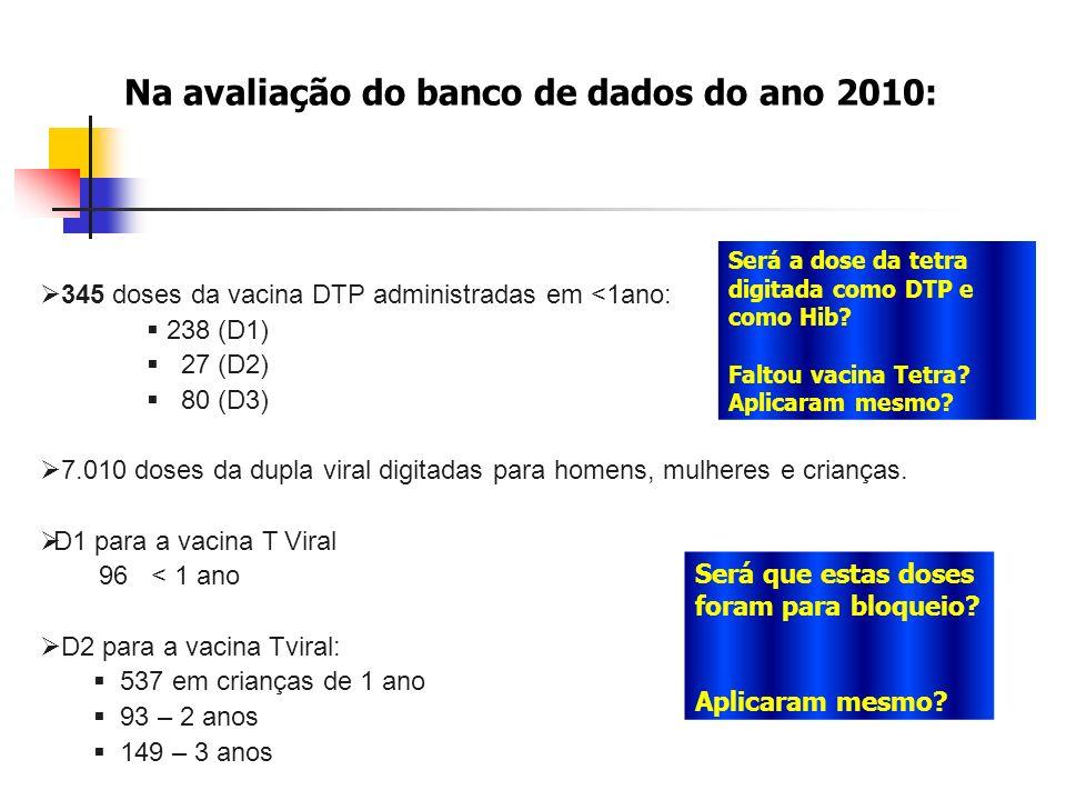 Série Histórica das Homogeneidades e Coberturas Vacinais Contra Poliomielite em menores de 1 ano Goiás, 2000 a 2011* Fonte:SI- API/PNI *Até maio de 2011