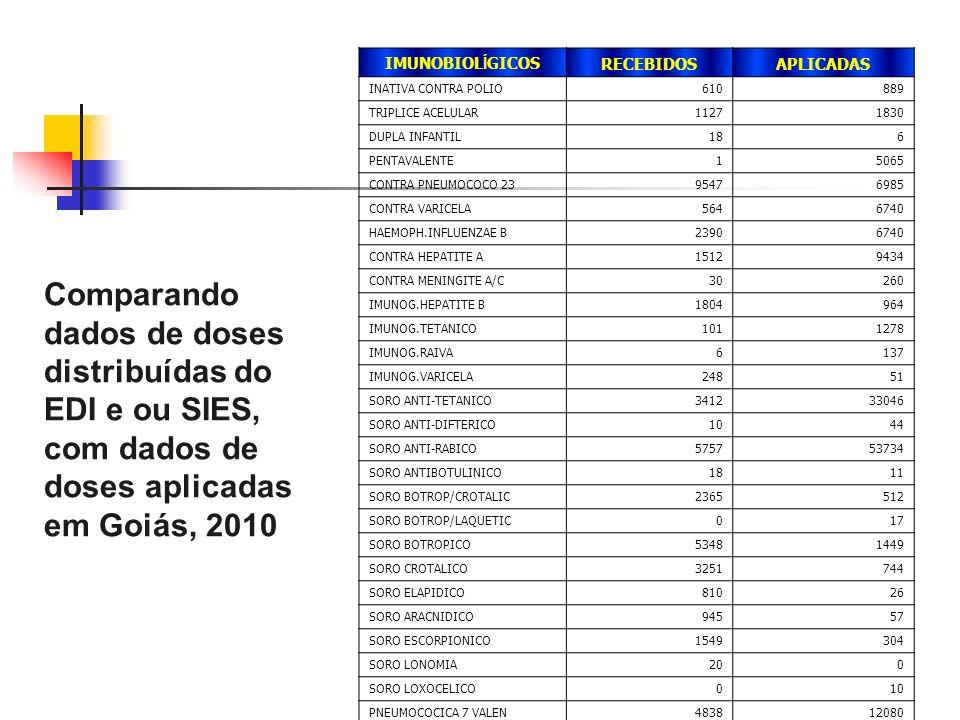 Comparando dados de doses distribuídas do EDI e ou SIES, com dados de doses aplicadas em Goiás, 2010 IMUNOBIOL Í GICOSRECEBIDOSAPLICADAS INATIVA CONTRA POLIO610889 TRIPLICE ACELULAR11271830 DUPLA INFANTIL186 PENTAVALENTE15065 CONTRA PNEUMOCOCO 2395476985 CONTRA VARICELA5646740 HAEMOPH.INFLUENZAE B23906740 CONTRA HEPATITE A15129434 CONTRA MENINGITE A/C30260 IMUNOG.HEPATITE B1804964 IMUNOG.TETANICO1011278 IMUNOG.RAIVA6137 IMUNOG.VARICELA24851 SORO ANTI-TETANICO341233046 SORO ANTI-DIFTERICO1044 SORO ANTI-RABICO575753734 SORO ANTIBOTULINICO1811 SORO BOTROP/CROTALIC2365512 SORO BOTROP/LAQUETIC017 SORO BOTROPICO53481449 SORO CROTALICO3251744 SORO ELAPIDICO81026 SORO ARACNIDICO94557 SORO ESCORPIONICO1549304 SORO LONOMIA200 SORO LOXOCELICO010 PNEUMOCOCICA 7 VALEN483812080