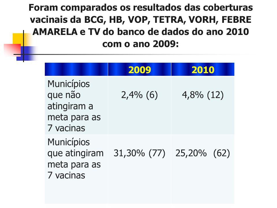 Foram comparados os resultados das coberturas vacinais da BCG, HB, VOP, TETRA, VORH, FEBRE AMARELA e TV do banco de dados do ano 2010 com o ano 2009: 20092010 Municípios que não atingiram a meta para as 7 vacinas 2,4% (6)4,8% (12) Municípios que atingiram meta para as 7 vacinas 31,30% (77)25,20% (62)