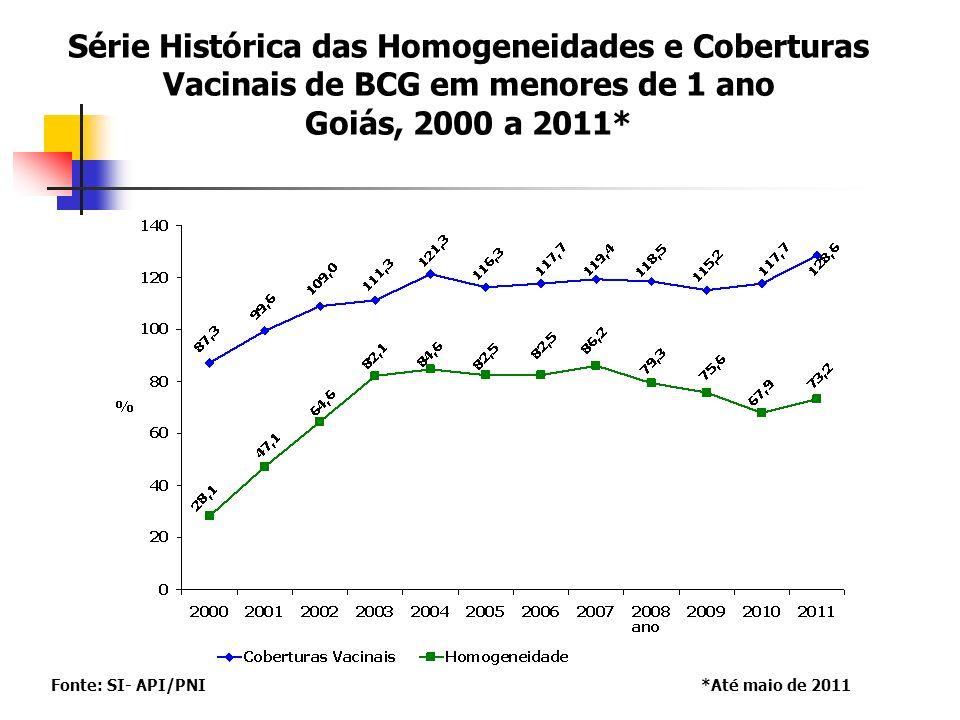 Série Histórica das Homogeneidades e Coberturas Vacinais Contra Febre Amarela em menores de 1 ano Goiás, 1999 a 2011* Fonte:SI- API/PNI *Até maio de 2011