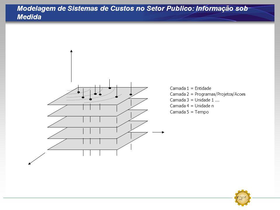 Modelagem de Sistemas de Custos no Setor Publico: Informação sob Medida Camada 1 = Entidade Camada 2 = Programas/Projetos/Acoes Camada 3 = Unidade 1...