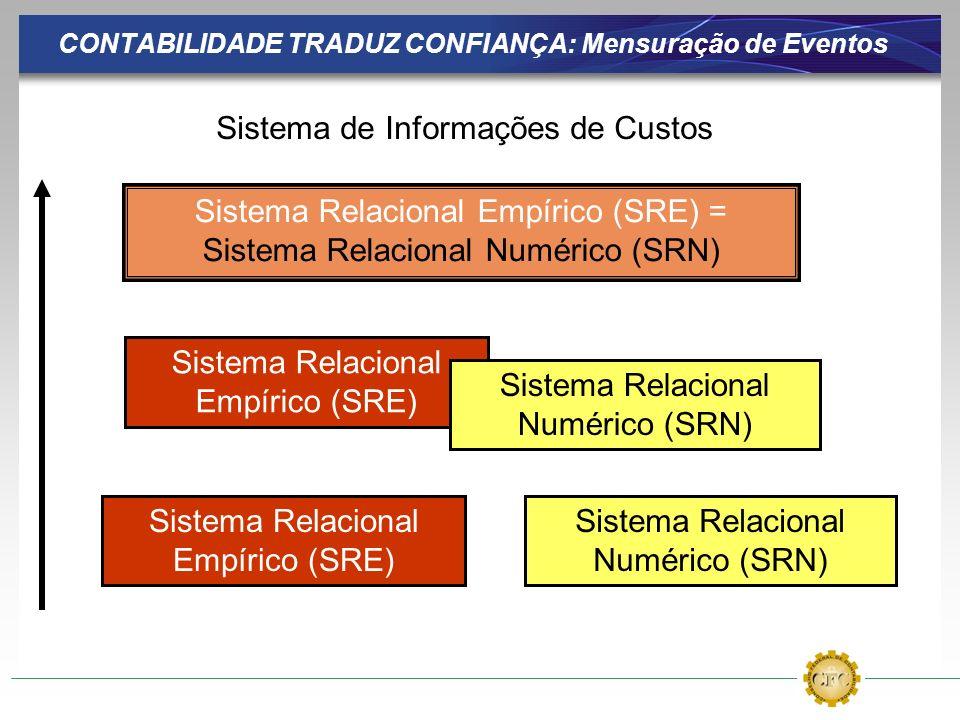 CONTABILIDADE TRADUZ CONFIANÇA: Mensuração de Eventos Sistema Relacional Empírico (SRE) = Sistema Relacional Numérico (SRN) Sistema Relacional Empírico (SRE) Sistema Relacional Numérico (SRN) Sistema Relacional Empírico (SRE) Sistema Relacional Numérico (SRN) Sistema de Informações de Custos