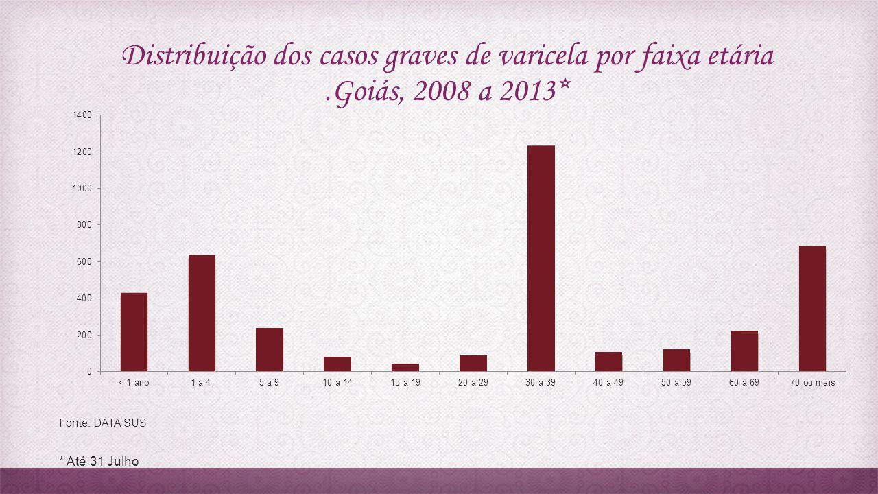 Distribuição dos casos graves de varicela por faixa etária.Goiás, 2008 a 2013* Fonte: DATA SUS * Até 31 Julho
