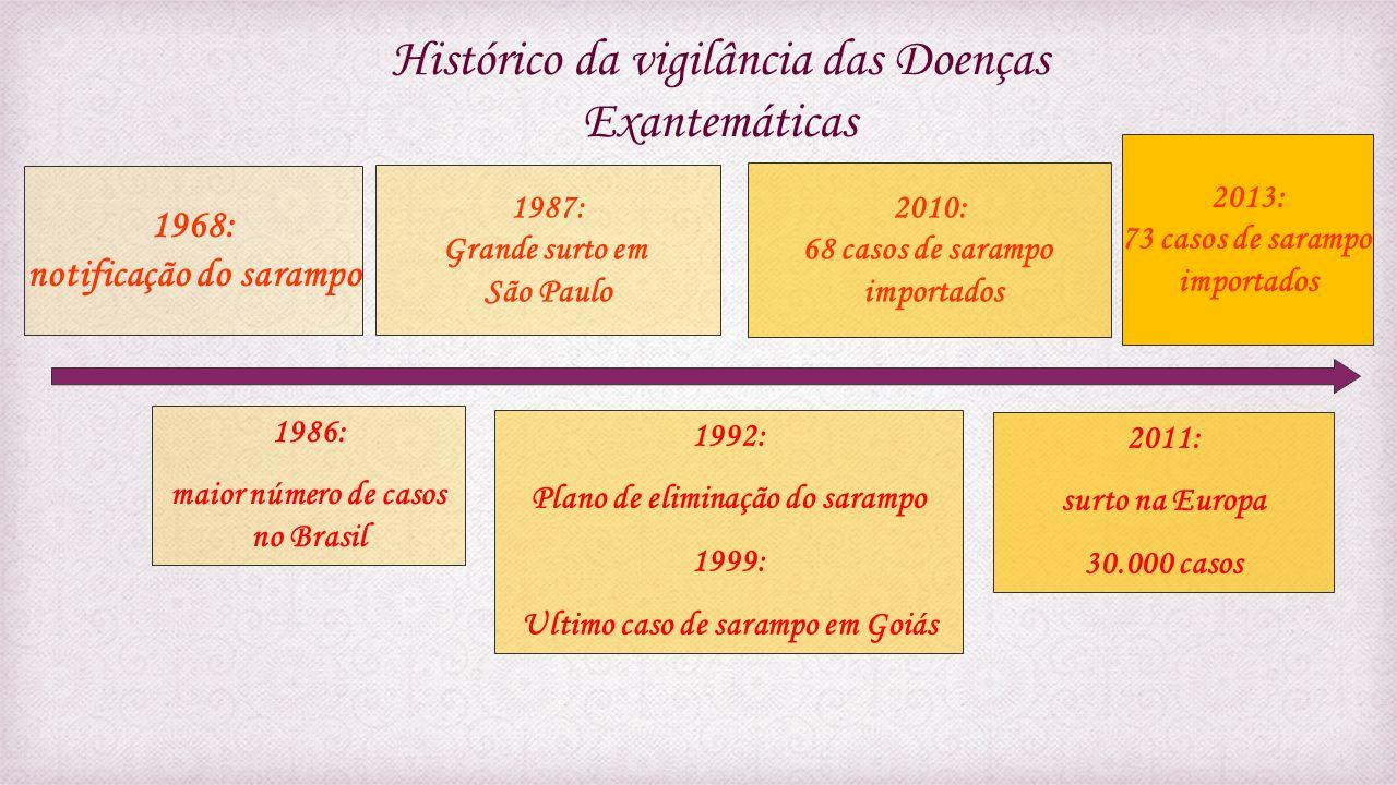 Histórico da vigilância das Doenças Exantemáticas 1999: Plano de erradicação do sarampo impulsiona a Vigilância da rubéola 2008: Ultimo caso de rubéola em Goiás 2010: O Brasil oficializa a meta de eliminação da rubéola 1996: Notificação do rubéola 2008: Campanha de vacinação mundial 65 milhões de pessoas imunizadas no Brasil 1997: 30.000 casos 2009: Ultimo caso de SRC em Goiás