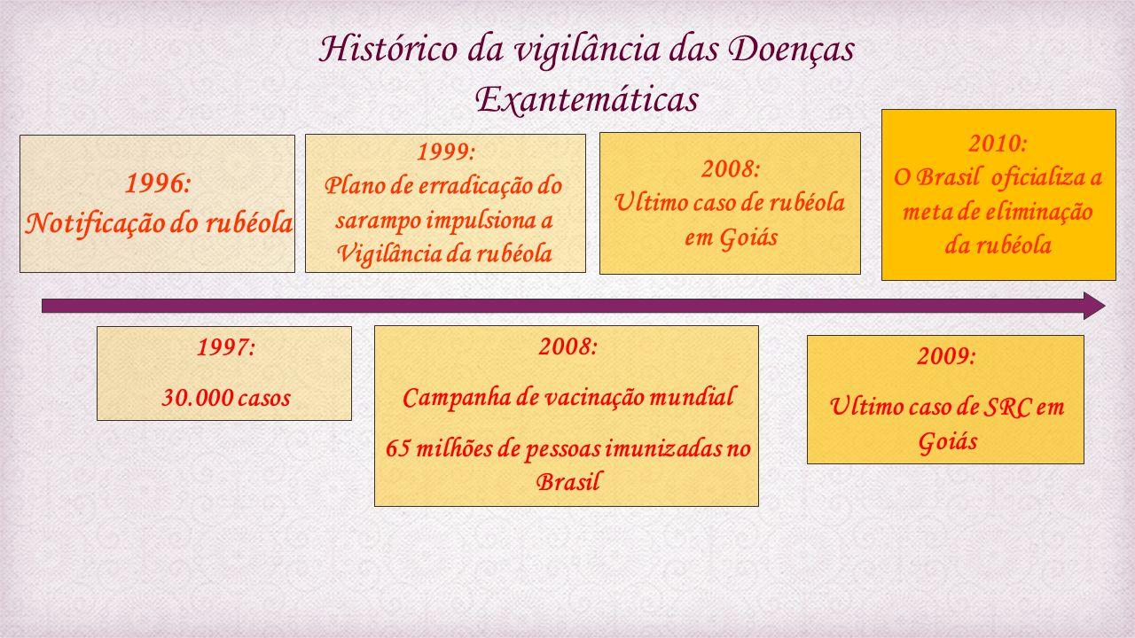 Histórico da vigilância das Doenças Exantemáticas 1999: Plano de erradicação do sarampo impulsiona a Vigilância da rubéola 2008: Ultimo caso de rubéol