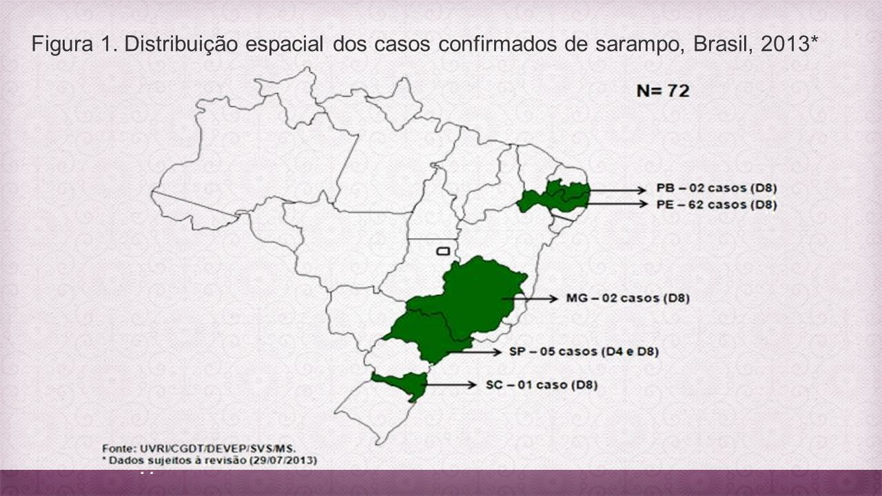 Casos de São Paulo ( 5): Bauru (1) e Piratininga (1) = Caso (Bauru) índice com historia de viagem aos EUA São Paulo (3) = Caso índice com historia de viagem para a Itália Casos de Minas Gerais (2 ): Belo Horizonte = Casos tiveram contado com o casos de Bauru