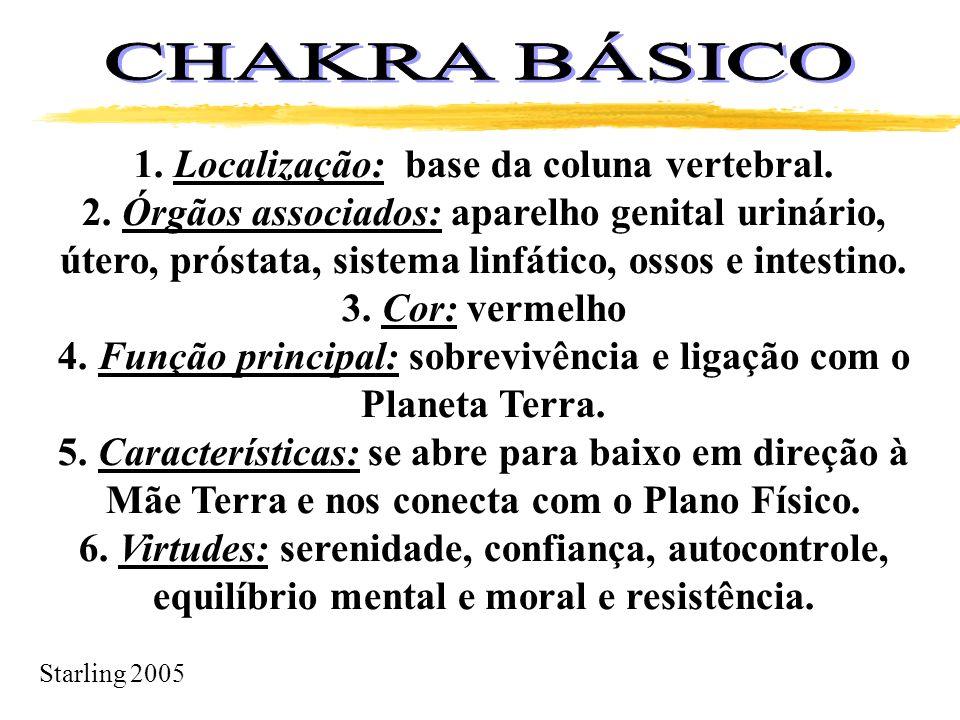 Starling 2005 1. Localização: base da coluna vertebral. 2. Órgãos associados: aparelho genital urinário, útero, próstata, sistema linfático, ossos e i