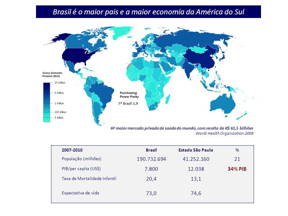No Brasil a assistência à saude é um direito do cidadão e um dever do Estado Reforma Constitucional e criação do SUS, 1988.