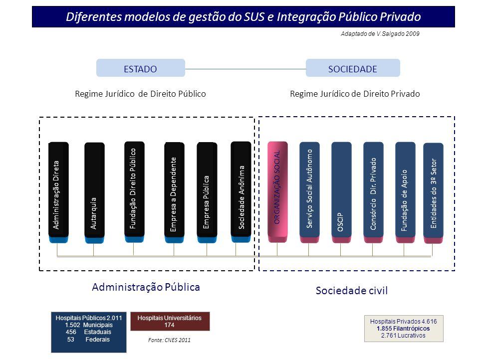 Lei Federal 9637/ 98 e Lei Estadual de São Paulo 846/ 98 Criação das Organizações Sociais e estabelecimento de parcerias entre o estado e entidades privadas sem fins lucrativos.