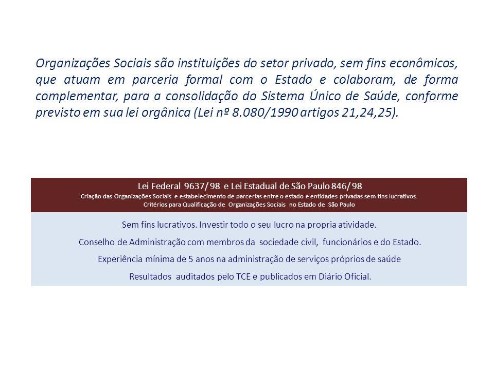 Premissas e Marcos Legais Lei nº 8.080 n.º 9637 de 19.09.1990 – Lei Orgânica do SUS Art.
