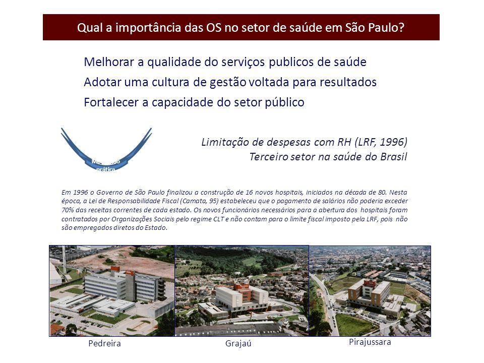 O sucesso do modelo de parceria com OSS para gestão de hospitais no Estado de São Paulo desde 1998 favoreceu a ampliação deste modelo para outros serviços de saúde....