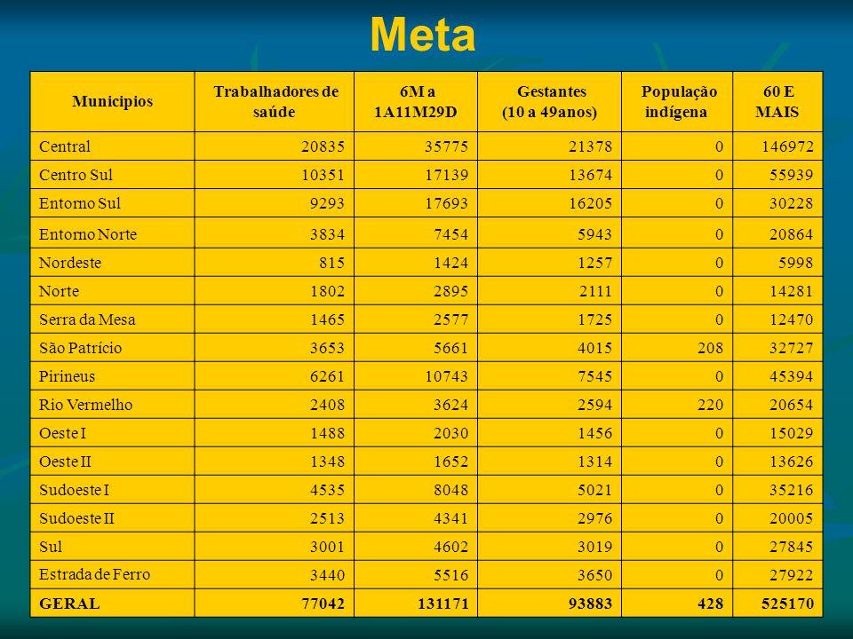 Municipios Trabalhadores de saúde 6M a 1A11M29D Gestantes (10 a 49anos) População indígena 60 E MAIS Central2083535775213780146972 Centro Sul103511713