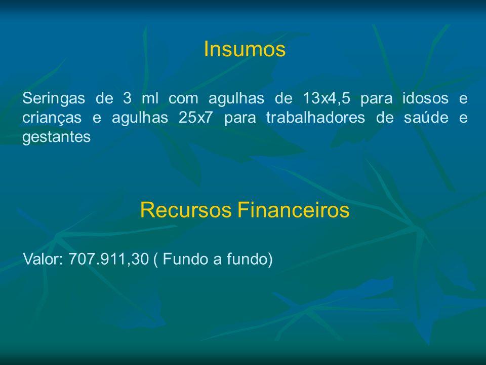 Insumos Seringas de 3 ml com agulhas de 13x4,5 para idosos e crianças e agulhas 25x7 para trabalhadores de saúde e gestantes Recursos Financeiros Valo