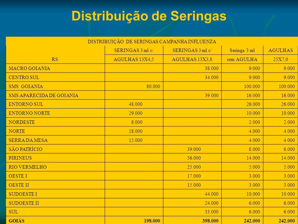 DISTRIBUIÇÃO DE SERINGAS CAMPANHA INFLUENZA SERINGAS 3 ml c/ Seringa 3 mlAGULHAS RS AGULHAS 13X4,5AGULHAS 13X3,8sem AGULHA25X7,0 MACRO GOIANIA 38.0009