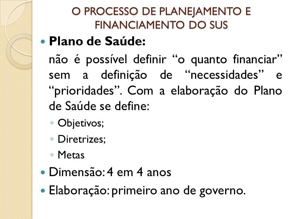 O PROCESSO DE PLANEJAMENTO E FINANCIAMENTO DO SUS Plano de Saúde: não é possível definir o quanto financiar sem a definição de necessidades e priorida