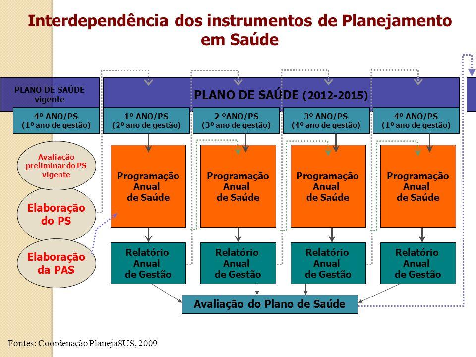 PLANO DE SAÚDE (2012-2015) 2 ºANO/PS (3º ano de gestão) 3º ANO/PS (4º ano de gestão) 4º ANO/PS (1º ano de gestão) 1º ANO/PS (2º ano de gestão) PLANO D