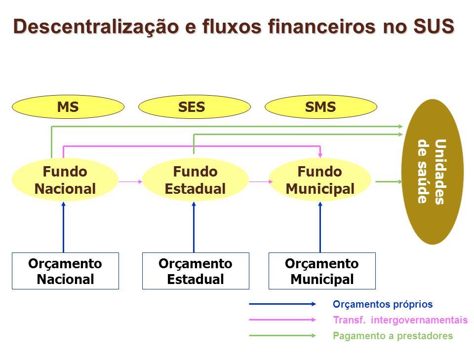 Fundo Nacional Fundo Estadual Fundo Municipal MSSESSMS Orçamento Nacional Orçamento Estadual Orçamento Municipal Unidades de saúde Orçamentos próprios