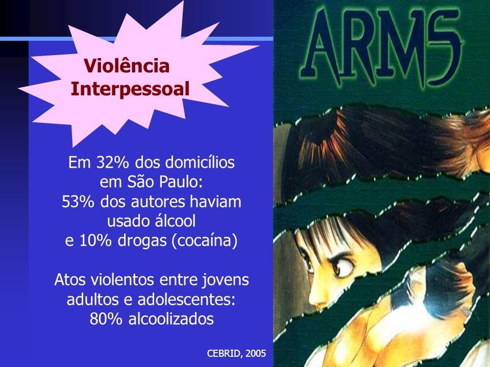 Violência Interpessoal Em 32% dos domicílios em São Paulo: 53% dos autores haviam usado álcool e 10% drogas (cocaína) Atos violentos entre jovens adul