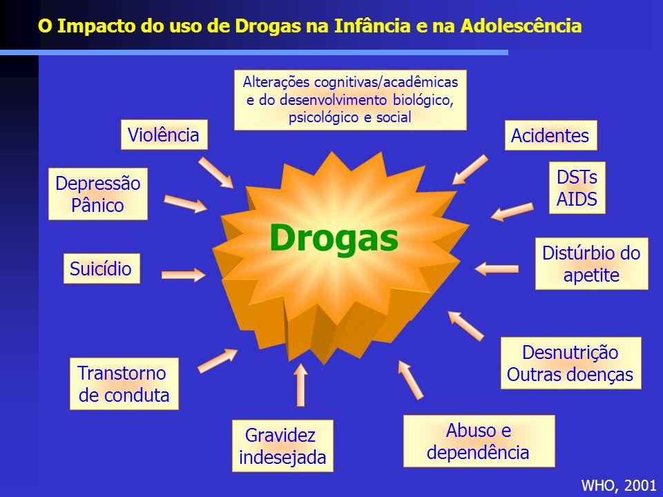 Suicídio Distúrbio do apetite Abuso e dependência Transtorno de conduta Desnutrição Outras doenças Gravidez indesejada DSTs AIDS Violência Acidentes D