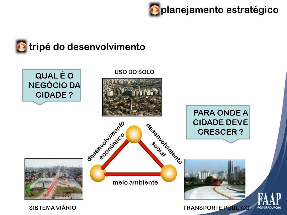 planejamento estratégico tripé do desenvolvimento desenvolvimento social desenvolvimento econômico meio ambiente USO DO SOLO SISTEMA VIÁRIOTRANSPORTE