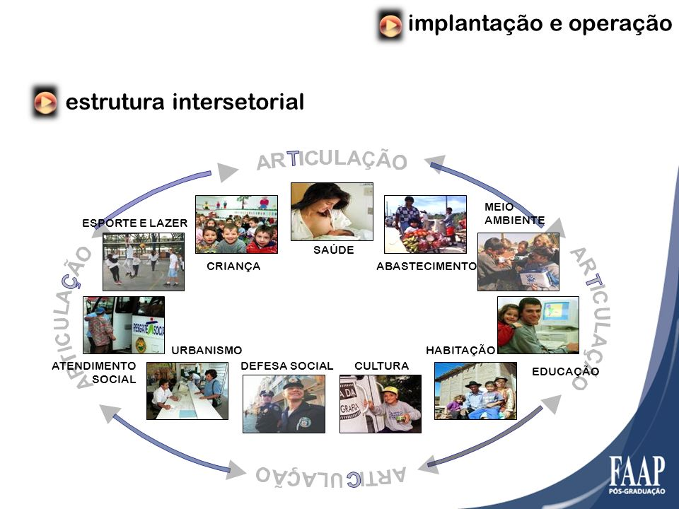 implantação e operação estrutura intersetorial SAÚDE ABASTECIMENTO MEIO AMBIENTE EDUCAÇÃO HABITAÇÃO CULTURADEFESA SOCIAL URBANISMO ATENDIMENTO SOCIAL